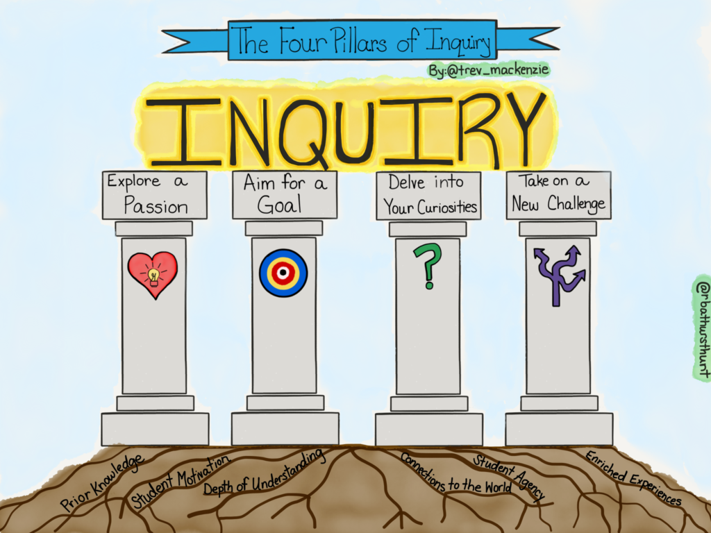 Four Pillars of Inquiry with Trevor MacKenzie (Dive Into Inquiry)