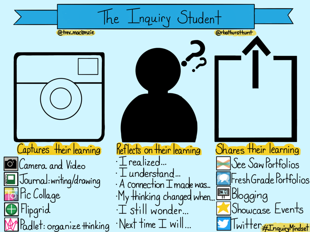 The Inquiry Student