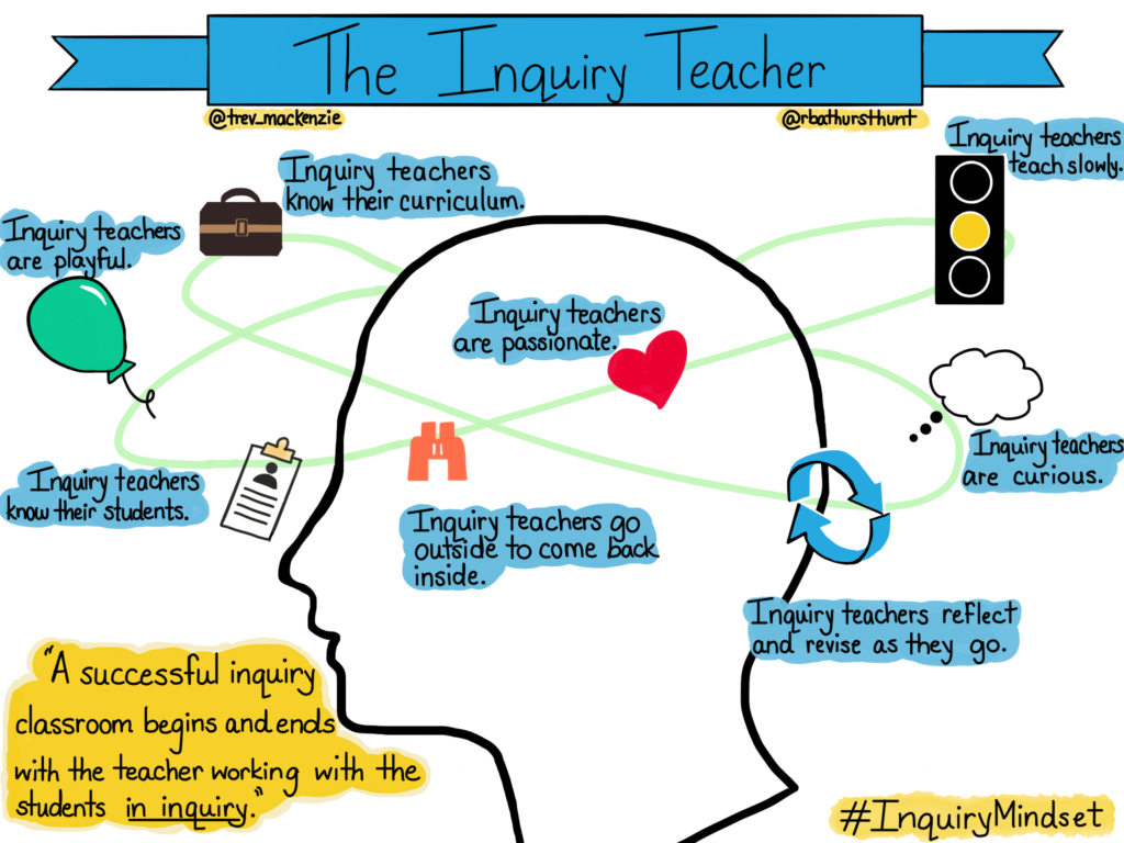 The Inquiry Teacher (1)